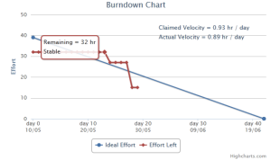 BurnDownChartForBlogPostWithMoreStable